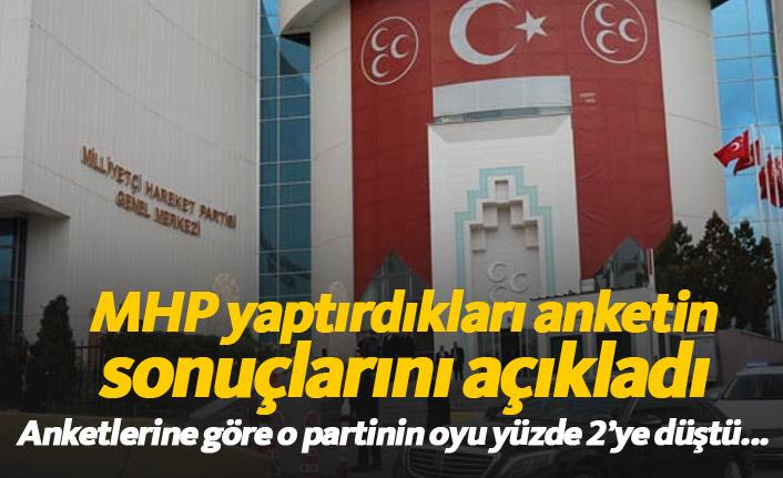 MHP yaptırdığı anketin sonuçlarını açıkladı