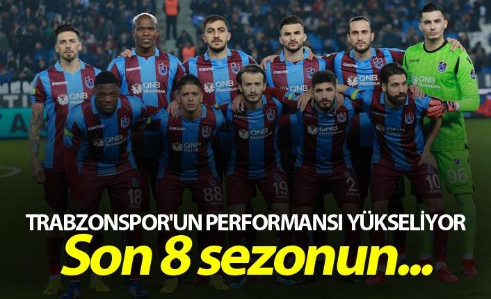 Trabzonspor'un performansı yükseliyor - Son 8 sezonun...