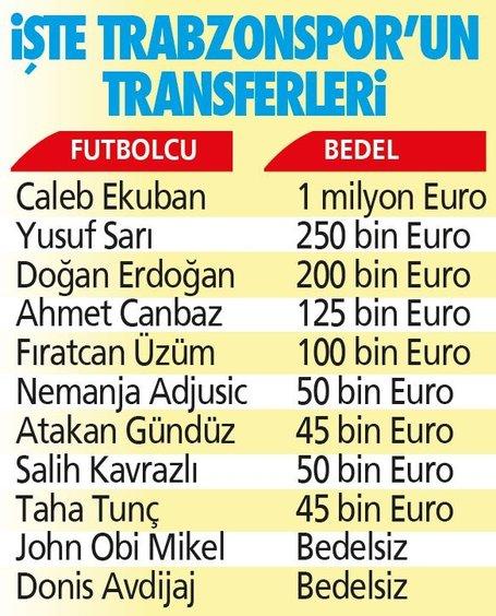 Trabzonspor'dan transferde büyük tasarruf