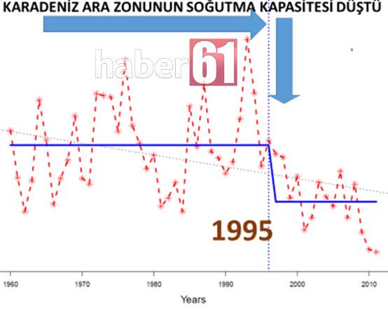 Karadeniz ölüyor mu?