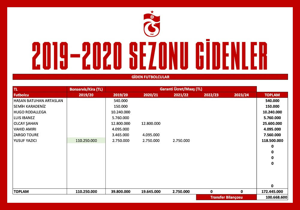 Trabzonspor'un transfer bilançosu - Yönetici açıkladı