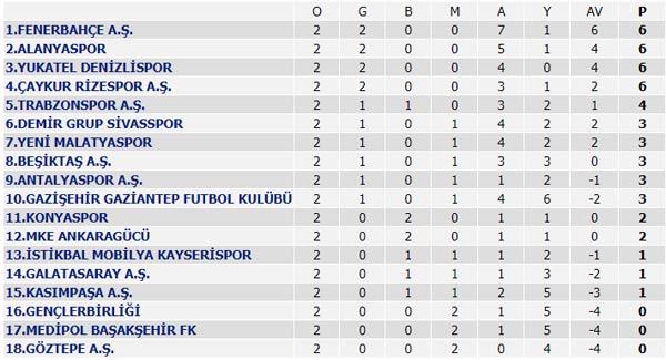 Spor Toto Süper Lig Maç Sonuçları, Puan Durumu ve 3. haftanın programı