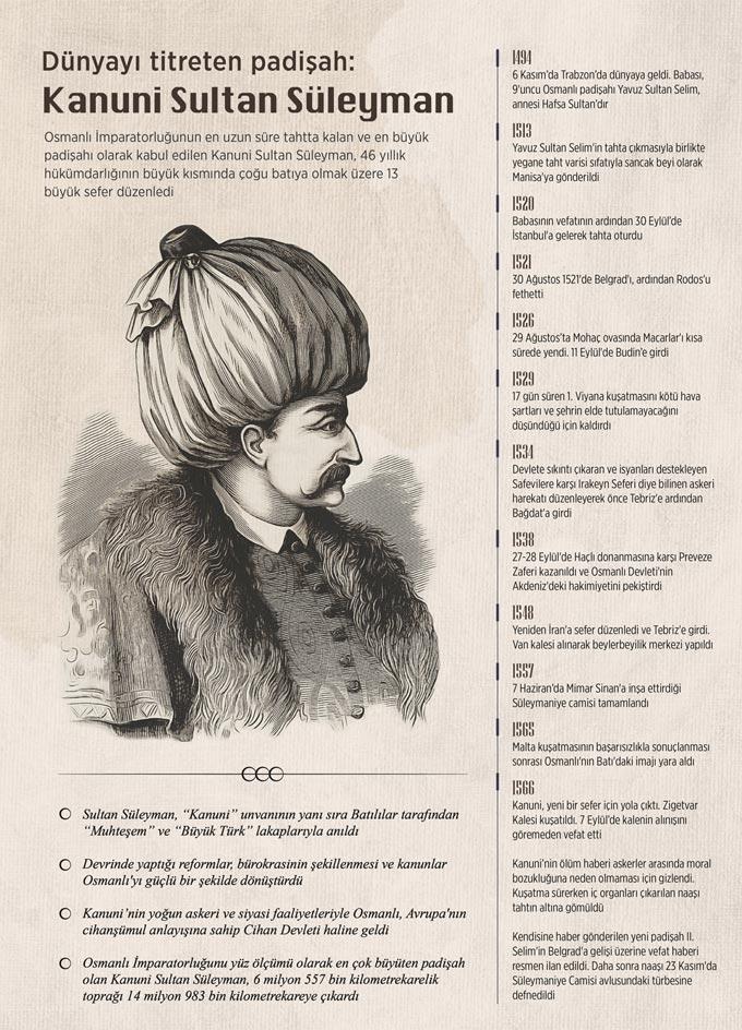 Dünyayı titreten Trabzonlu padişah: Kanuni Sultan Süleyman