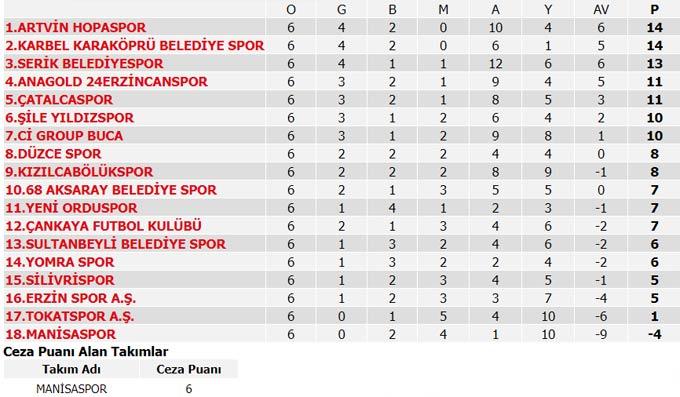Süper Lig 7. Hafta maçları, puan durumu ve 8. Hafta maçları