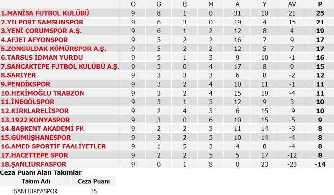 Süper Lig 8. Hafta maçları, puan durumu ve 9. Hafta maçları