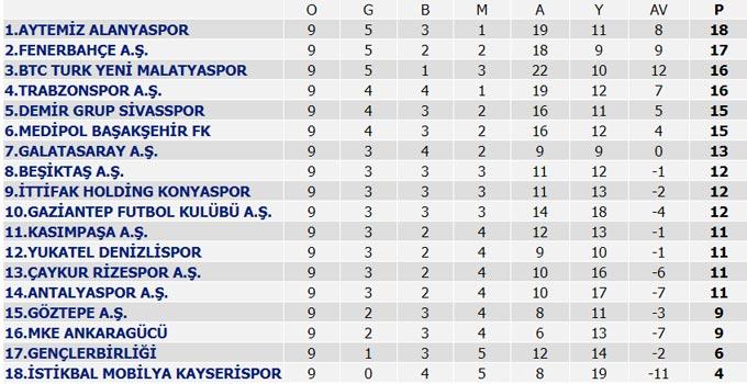 Süper Lig'de 9. Hafta maçları, Süper Lig puan durumu ve 10. Hafta fikstürü
