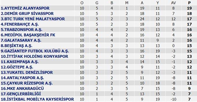 Süper Lig 10. Hafta maçları, Puan Durumu ve 11. Hafta maç programı
