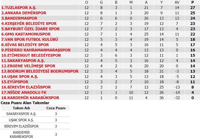 Süper Lig 11. Hafta maç sonuçları, Süper Lig Puan durumu ve 12. Hafta programı