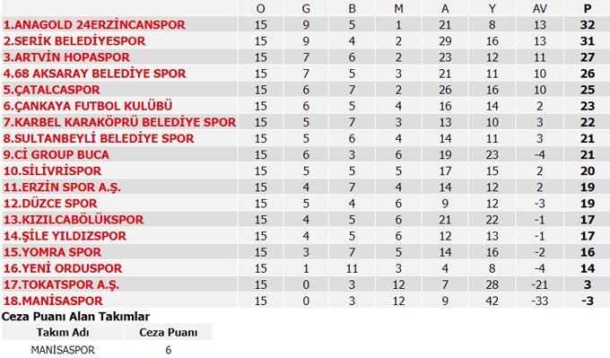 Süper Lig 13. Hafta Maçları, Puan durumu ve 14. Hafta maçları