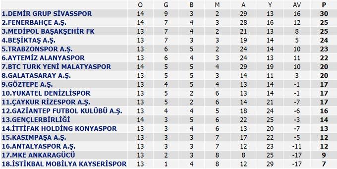 Sivasspor Malatya'yı geçti