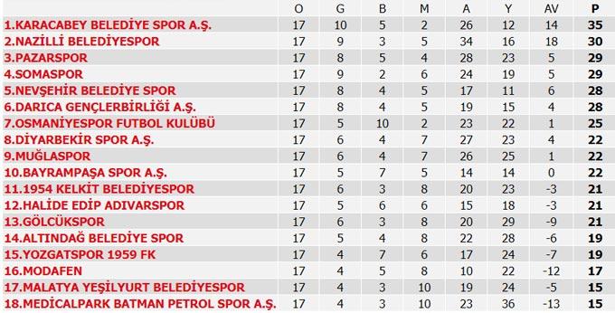 Süper Lig 15. Hafta maçları, puan durumu, 16. Hafta maç programı