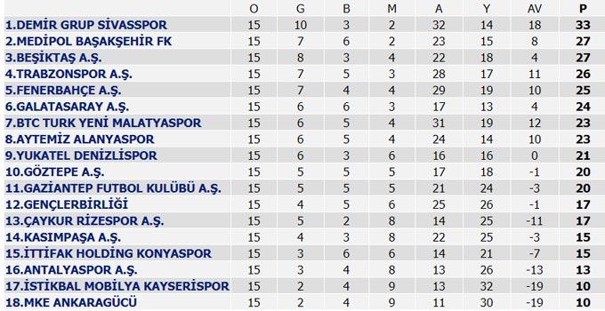 Süper Lig 15. Hafta maçları, Süper Lig puan durumu, 16. Hafta maç programı