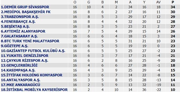 Süper Lig 16. Hafta maç sonuçları, Süper Lig Puan Durumu, 17. Hafta programı