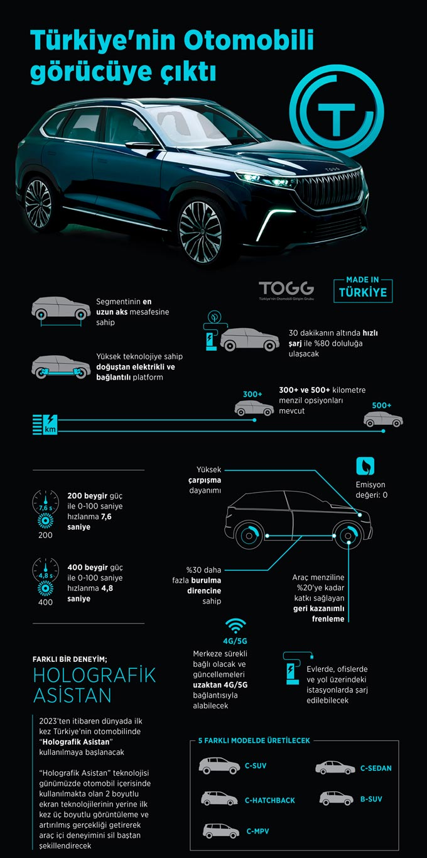 Türkiye'nin Otomobili görücüye çıktı - İşte detaylar