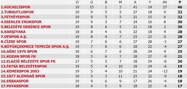 Süper Lig 19. Hafta maç sonuçları, Süper Lig Puan Durumu ve Süper Lig 20. Hafta maçları
