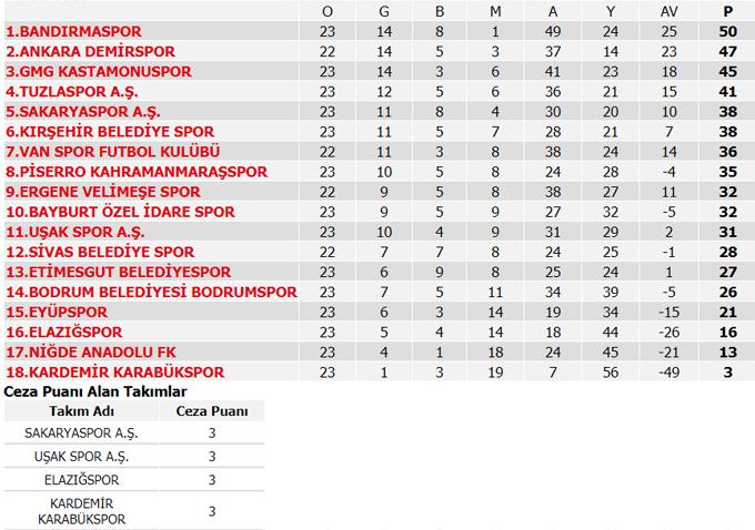 Süper Lig 22. Hafta maç sonuçları, Süper Lig Puan durumu ve Süper lig 23. Hafta maç programı