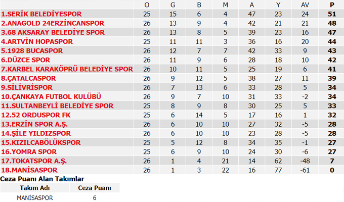 Süper Lig 24. Hafta Maçlarının sonuçları, Süper Lig puan durumu ve 25. Hafta maç programı