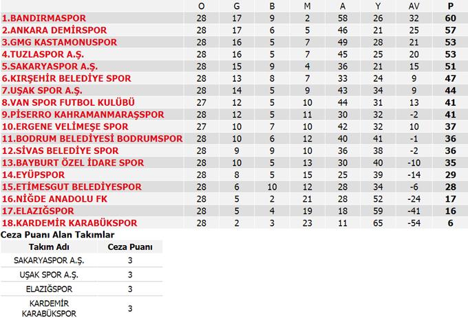 Süper Lig haftanın programı ve Süper Lig puan durumu   1. Lig ve diğerleri...