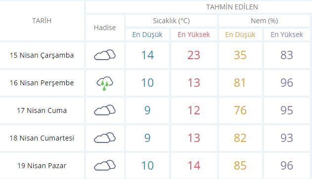 Trabzon'un 5 günlük hava durumu tahmini ise şu şekilde;