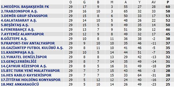 Süper Lig 29. Hafta Maç sonuçları, Süper Lig Puan Durumu ve 30. Hafta maçları
