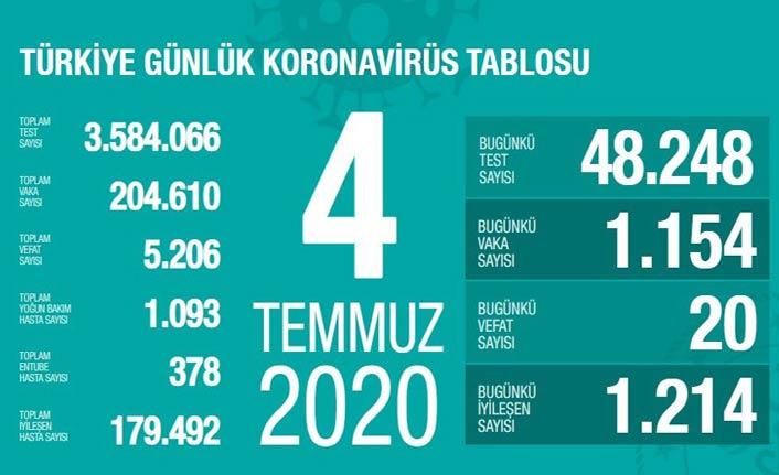 Türkiye'nin koronavirüs raporu - 04.07.2020