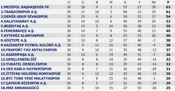 Süper Lig 30. Hafta maç sonuçları, Süper Lig Puan durumu ve 31. Hafta maçları