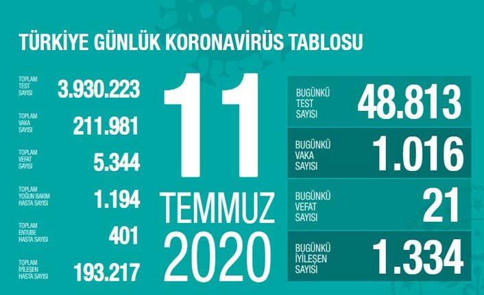 Türkiye'nin koronavirüs raporu - 11.07.2020