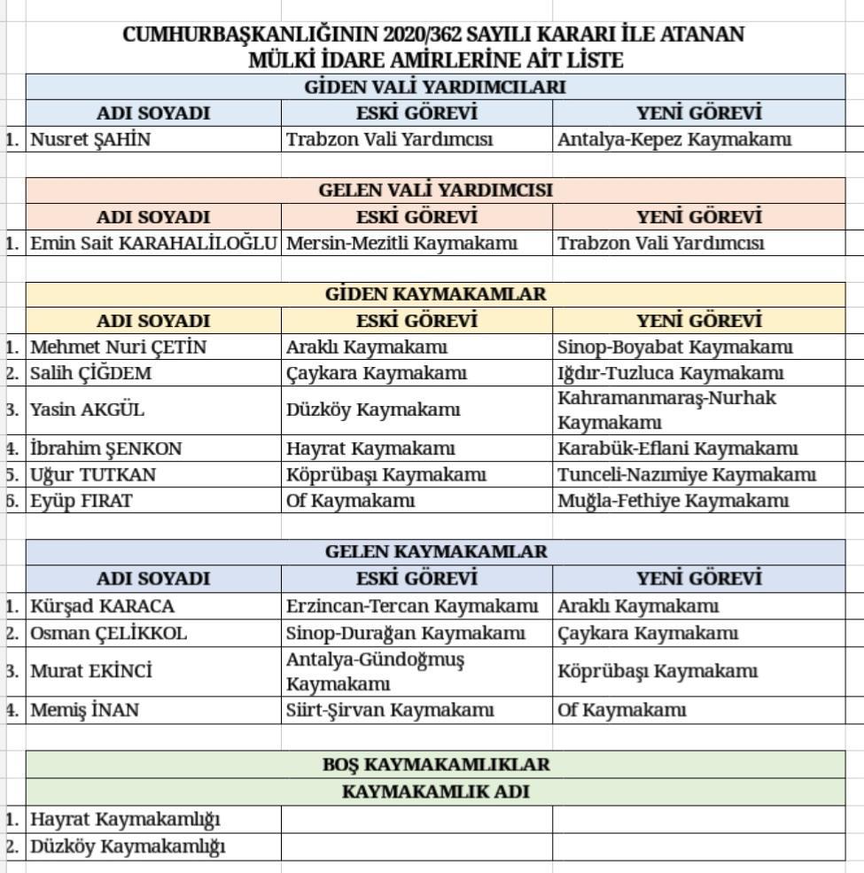Trabzon'da 1 Vali Yardımcısı 6 kaymakam değişti