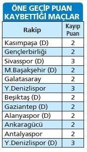 Trabzonspor Avrupa'da en kötüler arasında