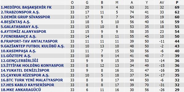 Güncel Süper Lig puan durumu ve 1. Lig puan durumu ile maç sonuçları