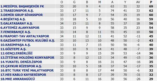 Kayserispor-Trabzonspor maçı saat kaçta hangi kanalda?