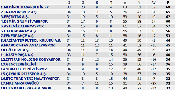Süper Lig maç sonuçları - Süper Lig puan durumu