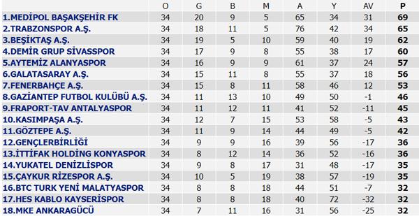 Süper Lig'de sezon tamamlandı! İşte maç sonuçları ve puan durumu