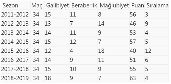 Trabzonspor 9 sezonun zirvesinde