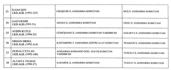 Trabzon İl Jandarma komutanı değişti