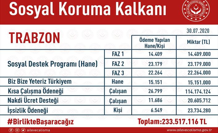 Sosyal koruma kalkanında Trabzon ne kadar destek aldı?
