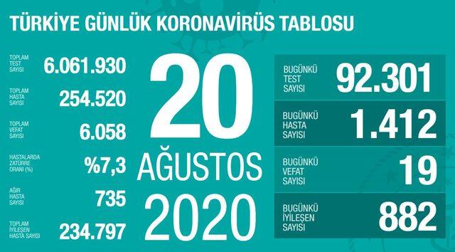 Türkiye'de günün koronavirüs raporu - 20.08.2020