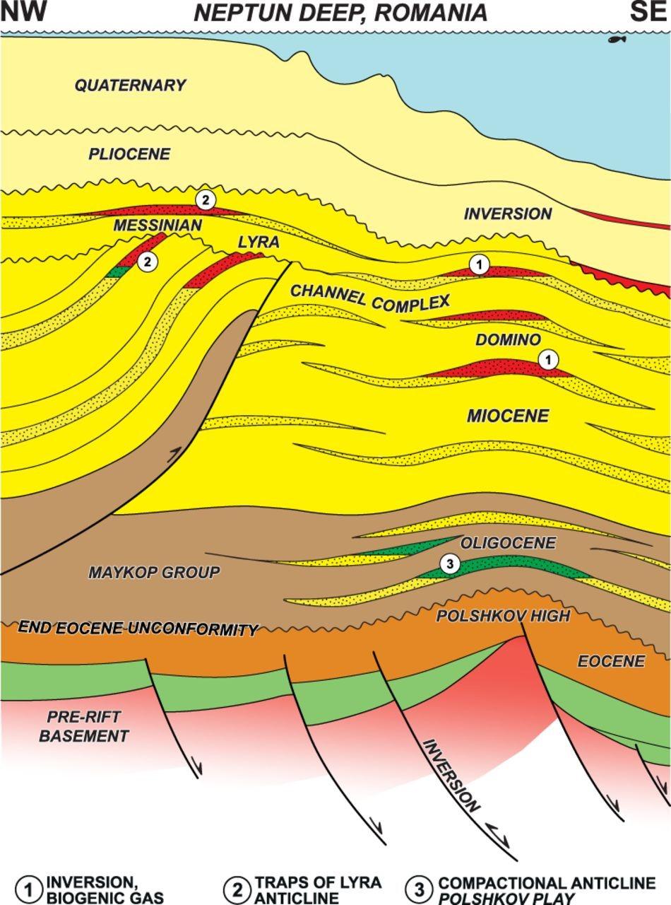 Şekil 2: Romanya'dan Türkiye'ye doğru olan jeolojik kesit. Romanya, Neptun bloğunda, 2012 yılında yaptığı Domino 1 sondajı ile ciddi gaz rezervine ulaşmıştır. Romanya'nın 100-1000m su derinliğindeki gaz rezervlerinin güneye doğru devamında, 2100m su derinliğinde Türkiye yeni gaz rezervleri bulmuştur. Romanya'dan Türkiye'ye doğru uzanan gaz yatakları benzer jeolojik yapıda olup, Tuna, Dinyeper, Diyester nehirlerinin 10 milyon önceki denizaltı delta çökelleri içerisinde yer alır.
