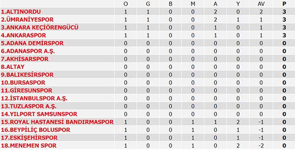 Süper Lig 1. Hafta maçları, Süper Lig puan durumu, 2. Hafta maçları