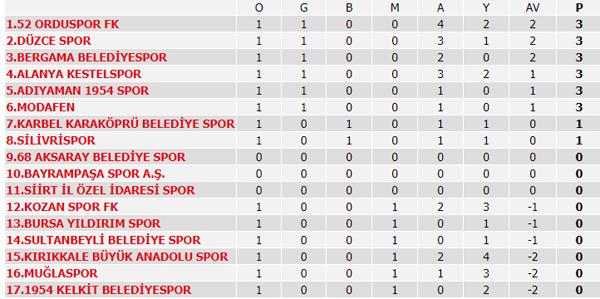 Süper Lig puan durumu, 2. Hafta maç sonuçları ve 3. Hafta maçları