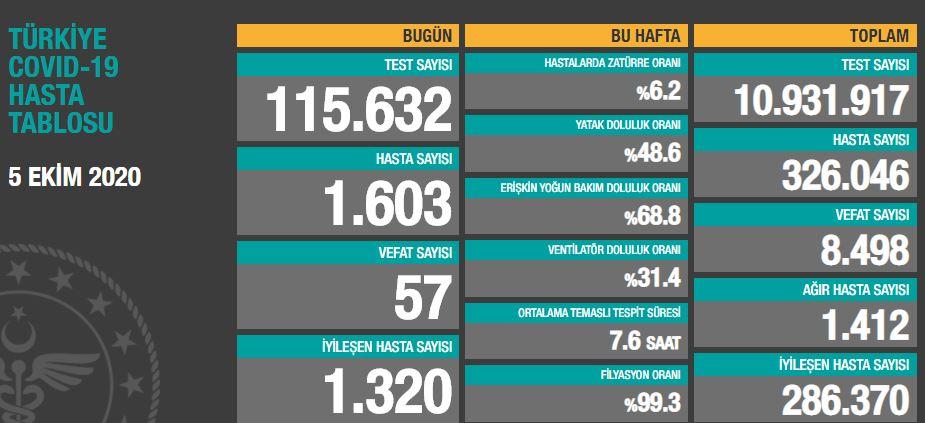 Türkiye'de günün koronavirüs raporu - 05.10.2020