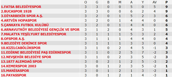 Süper Lig puan durumu, Süper Lig 4. Hafta maç sonuçları ve 5. Hafta maçları