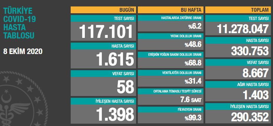 Türkiye'de günün koronavirüs raporu 8.10.2020