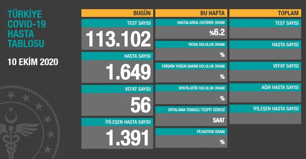 Türkiye'de günün koronavirüs raporu 10.10.2020