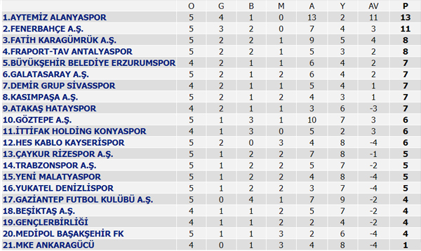 Süper Lig Puan Durumu, Süper Lig 5. Hafta maçları ve 6. Hafta programı