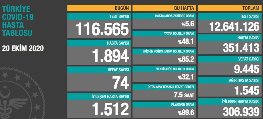Türkiye'de günün koronavirüs raporu 20.10.2020