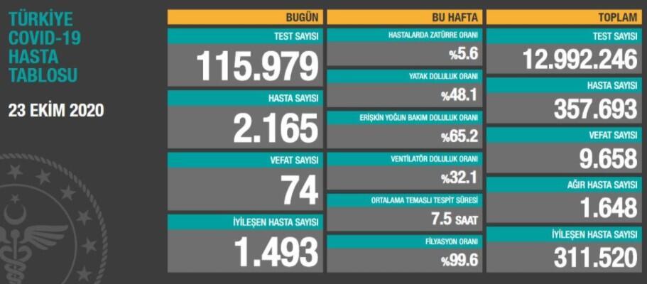Türkiye'de günün koronavirüs raporu 23.10.2020