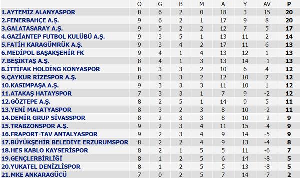Süper Lig Puan Durumu ve Süper Lig haftanın programı