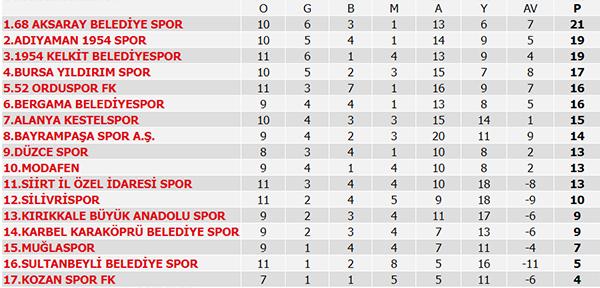 Süper Lig Puan durumu, 10. Hafta maçları, 11. Hafta programı