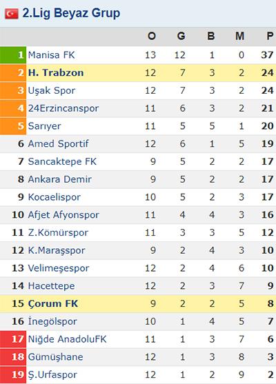 Hekimoğlu Trabzon Çorum FK'yı geçti